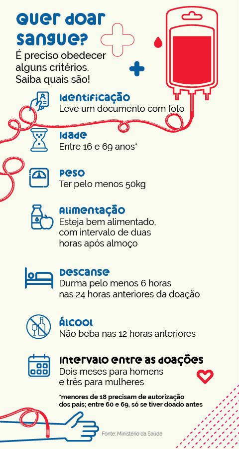 Saiba como doar sangue, um ato de amor que ajuda a salvar vidas -  Muzambinho.com